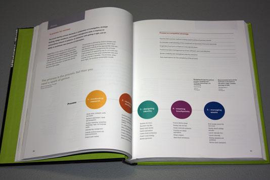 Designing Brand Identity Branding Process